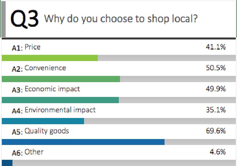 Chart showing why people buy local