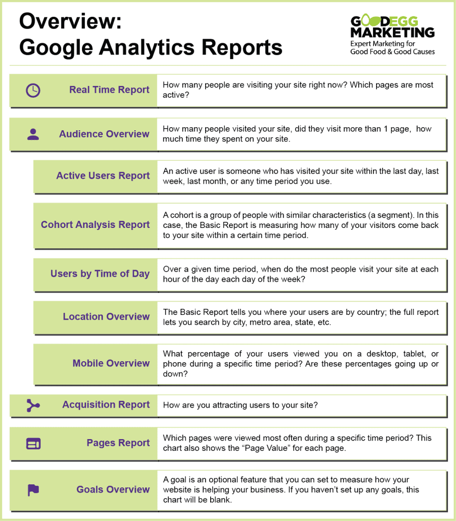 Key terms for using google analytics- Good Egg Marketing