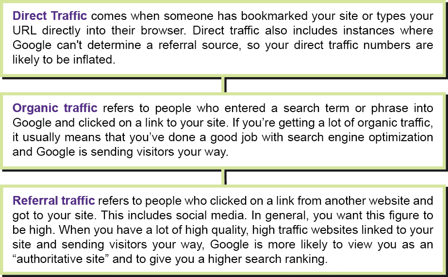 Traffic terms for google analytics by Good Egg Marketing