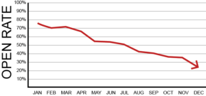 Illustration of declining email open rates