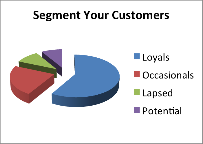 graph depicting relative size of customer segments