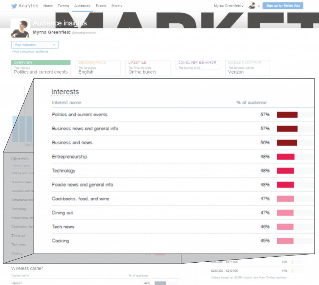 Screen shot of twitter analytics