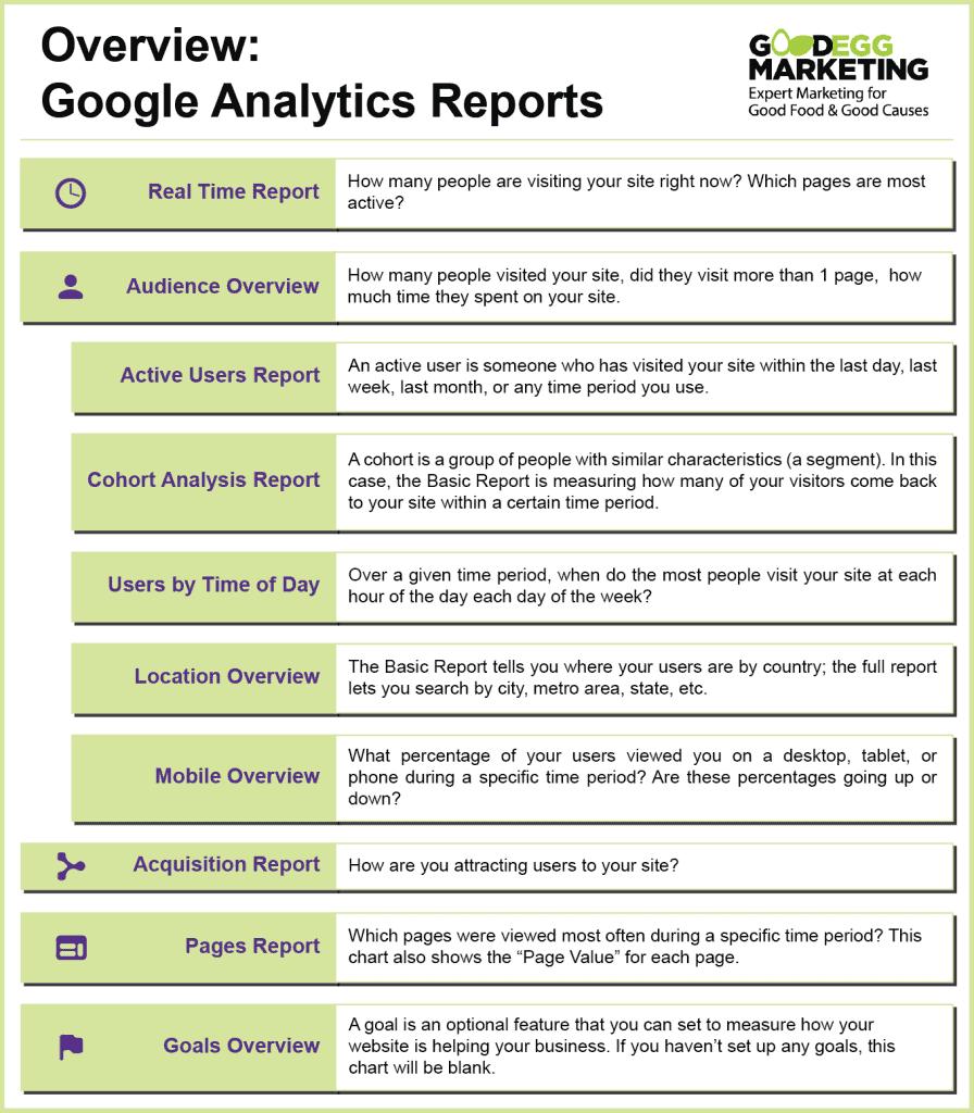 Key terms for using google analytics- Good Egg Marketing