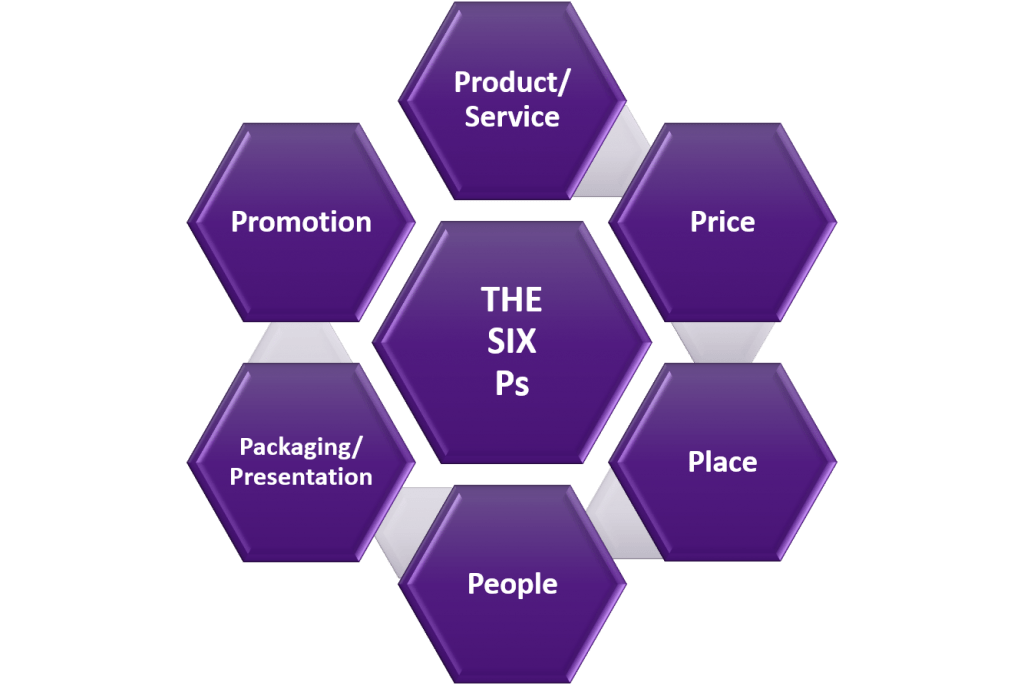 Chart depicting the Six Ps of Marketing